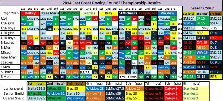 2014 championship results