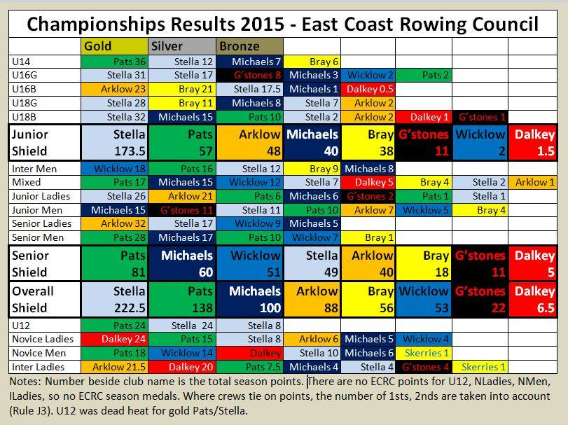 2015 overall results